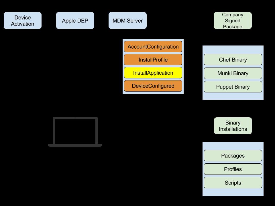 Custom DEP - Part 1: An Introduction